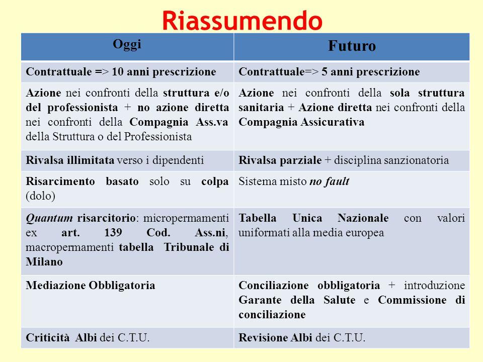 Riassumendo Futuro Oggi Contrattuale => 10 anni prescrizione