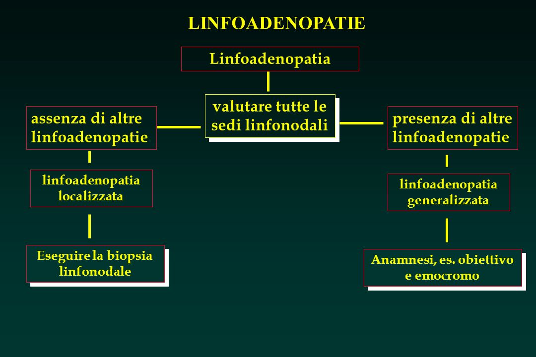 Linfoadenopatia valutare tutte le sedi linfonodali