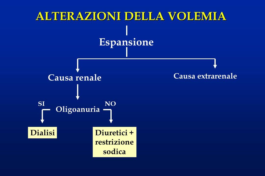 Diuretici + restrizione sodica