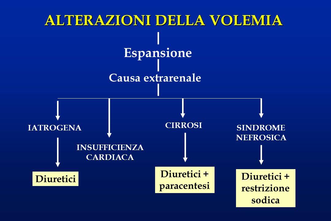 Diuretici + paracentesi Diuretici + restrizione sodica
