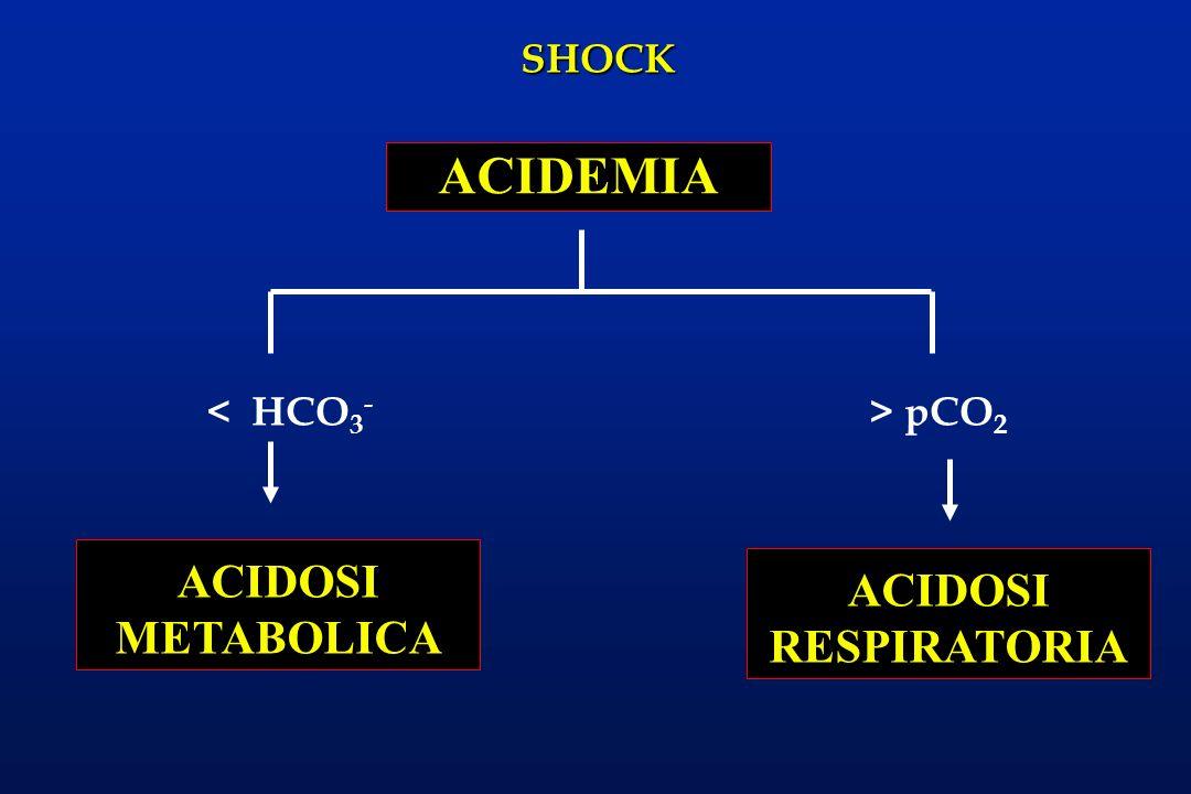 ACIDEMIA < HCO3- > pCO2 ACIDOSI METABOLICA ACIDOSI RESPIRATORIA