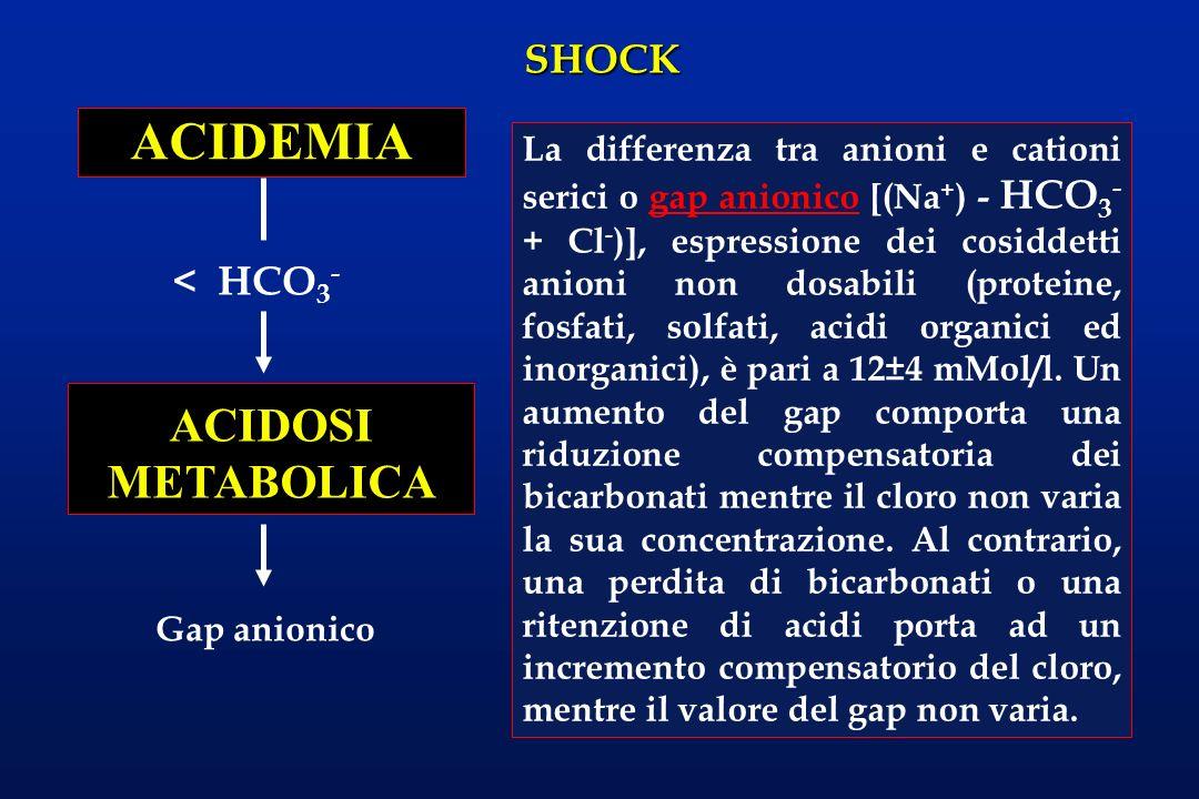 ACIDEMIA ACIDOSI METABOLICA < HCO3-