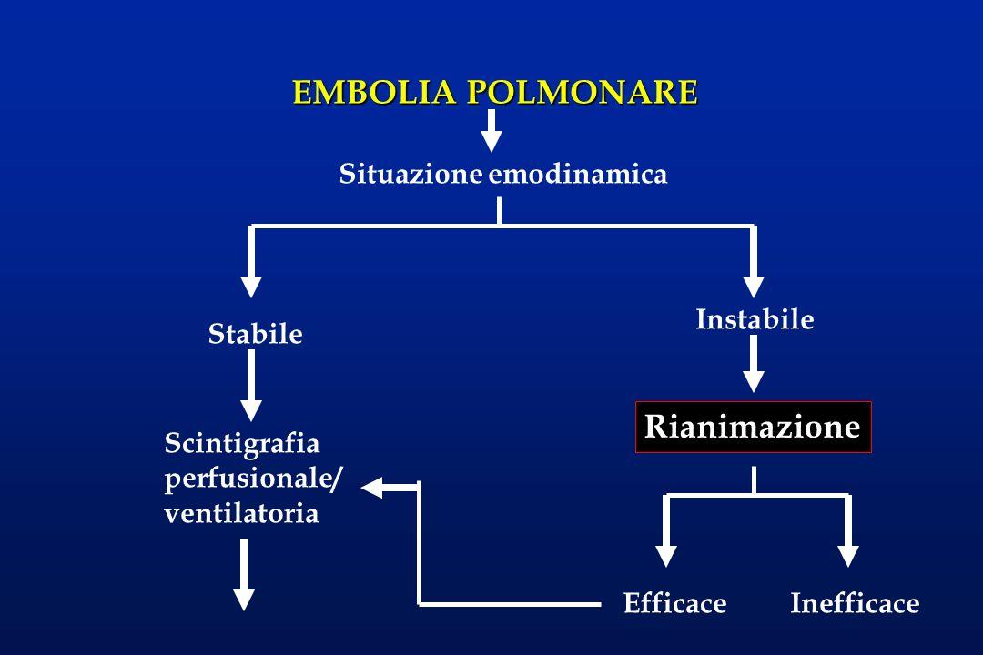 EMBOLIA POLMONARE Rianimazione Situazione emodinamica Instabile