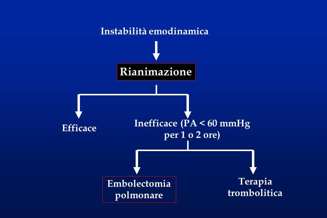Inefficace (PA < 60 mmHg per 1 o 2 ore) Embolectomia polmonare