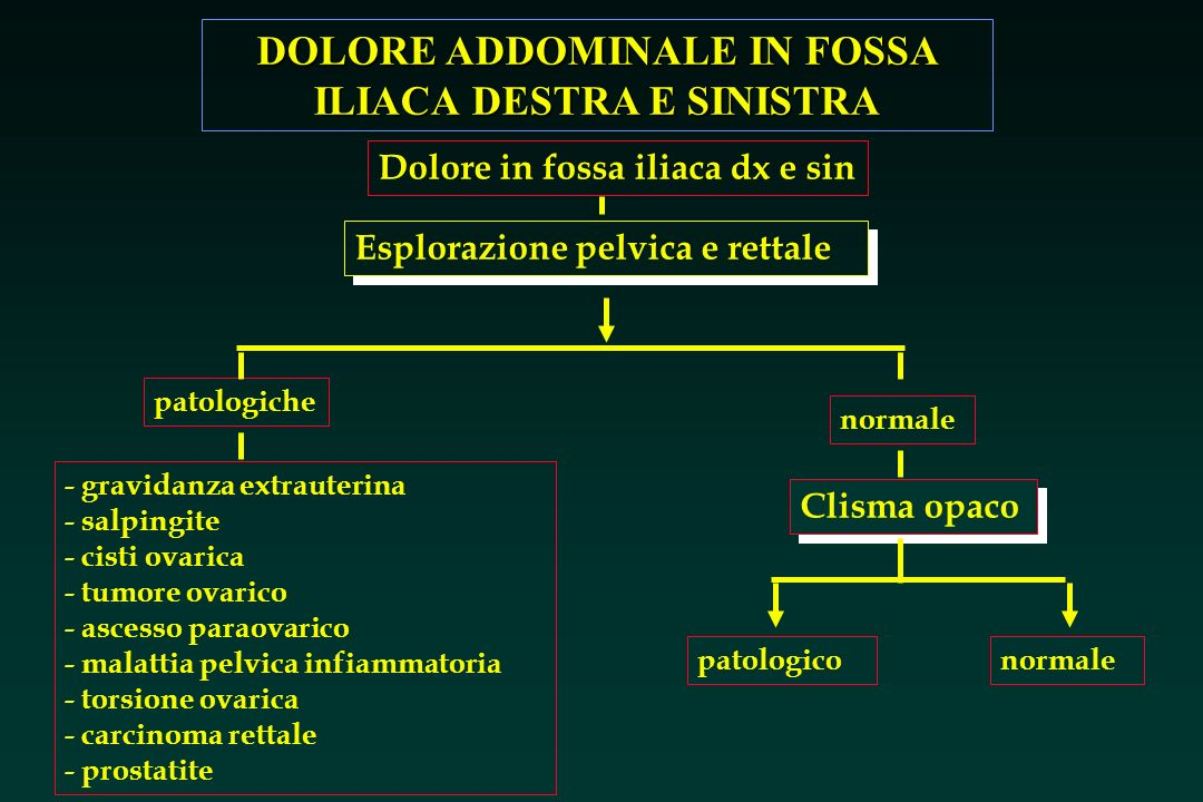 Dolore in fossa iliaca dx e sin
