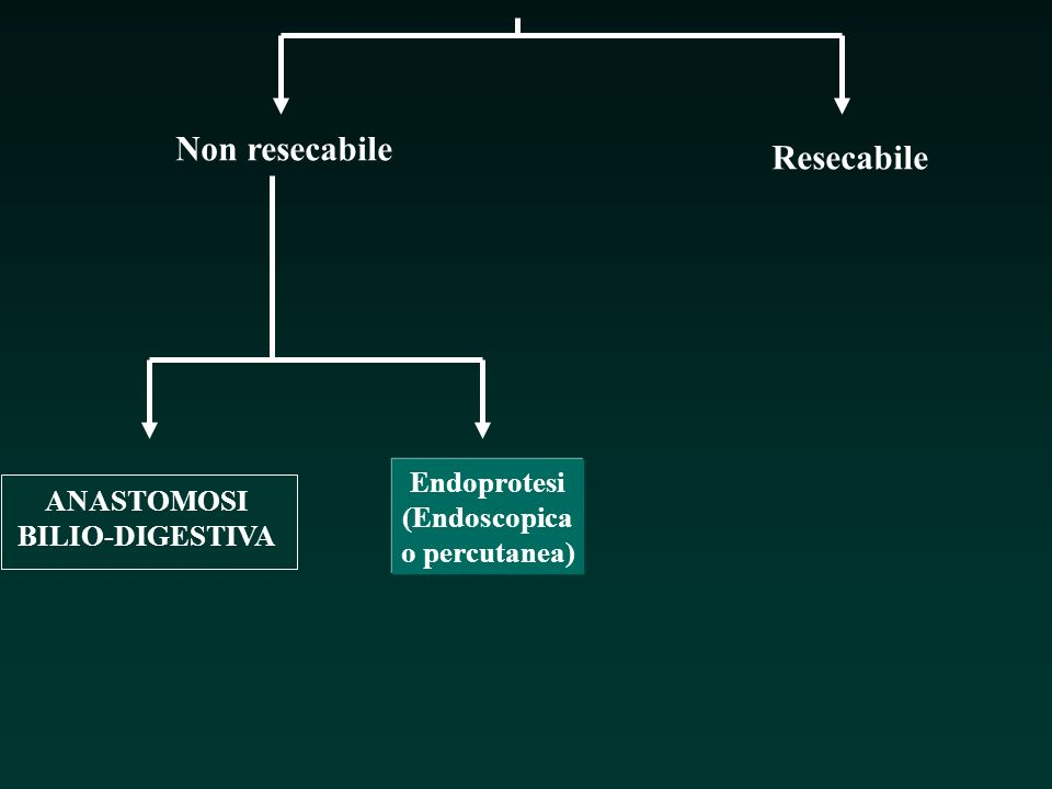 Non resecabile Resecabile Endoprotesi (Endoscopica o percutanea)