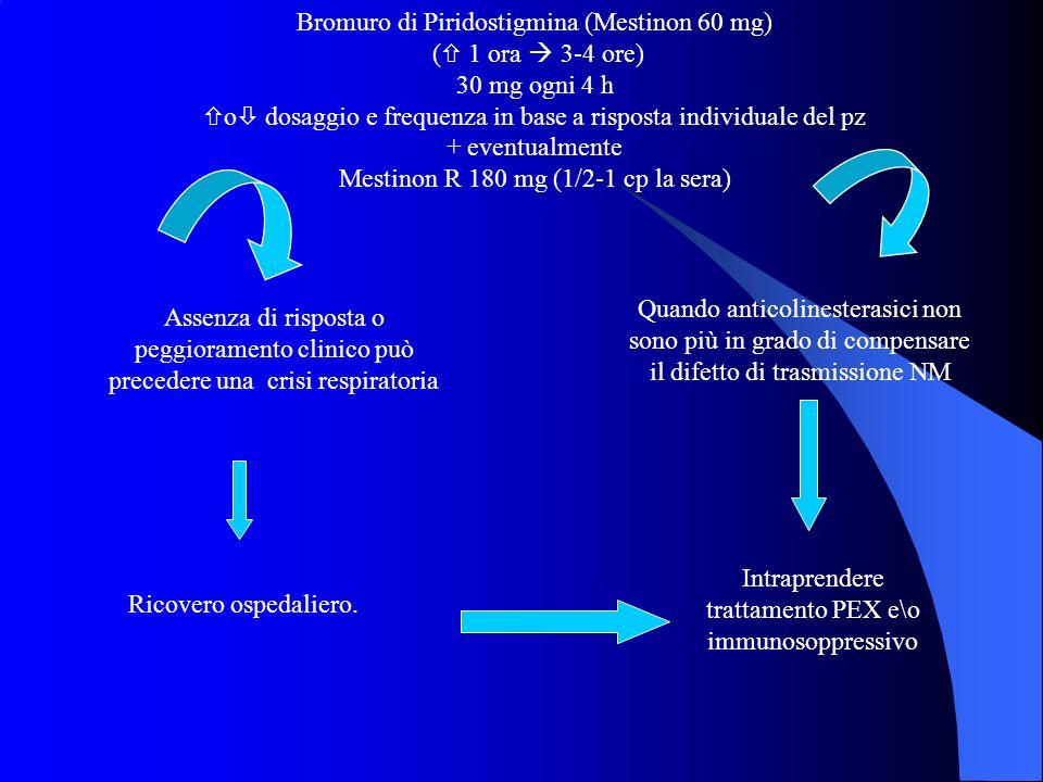 Bromuro di Piridostigmina (Mestinon 60 mg) ( 1 ora  3-4 ore)
