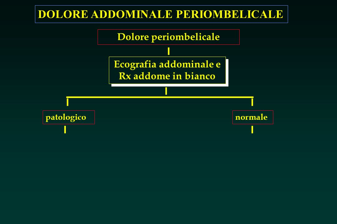 Dolore periombelicale Ecografia addominale e Rx addome in bianco