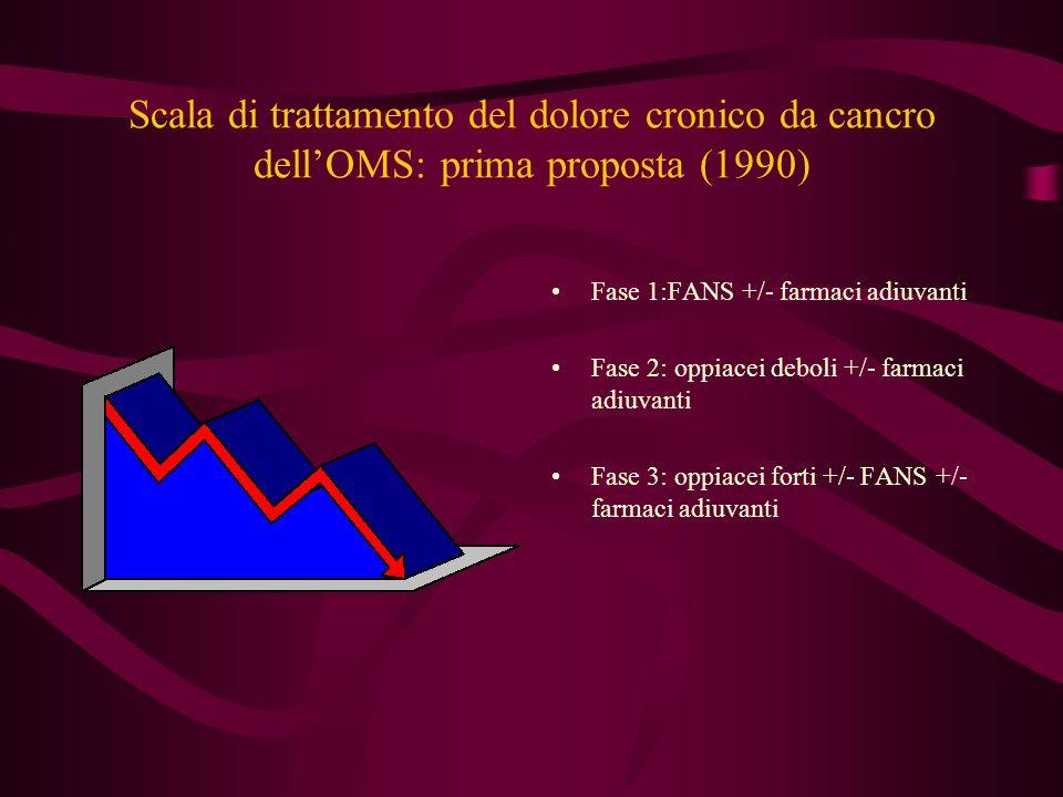 Scala di trattamento del dolore cronico da cancro dell'OMS: prima proposta (1990)