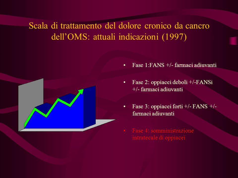 Scala di trattamento del dolore cronico da cancro dell'OMS: attuali indicazioni (1997)