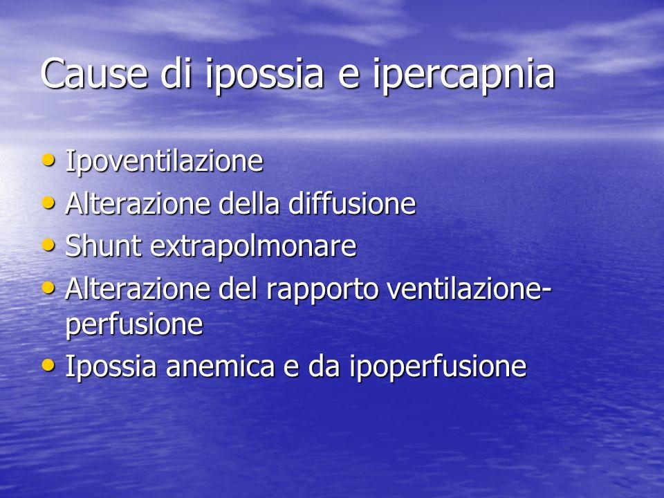 Cause di ipossia e ipercapnia