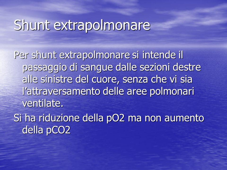 Shunt extrapolmonare