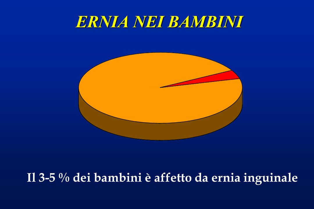 ERNIA NEI BAMBINI Il 3-5 % dei bambini è affetto da ernia inguinale