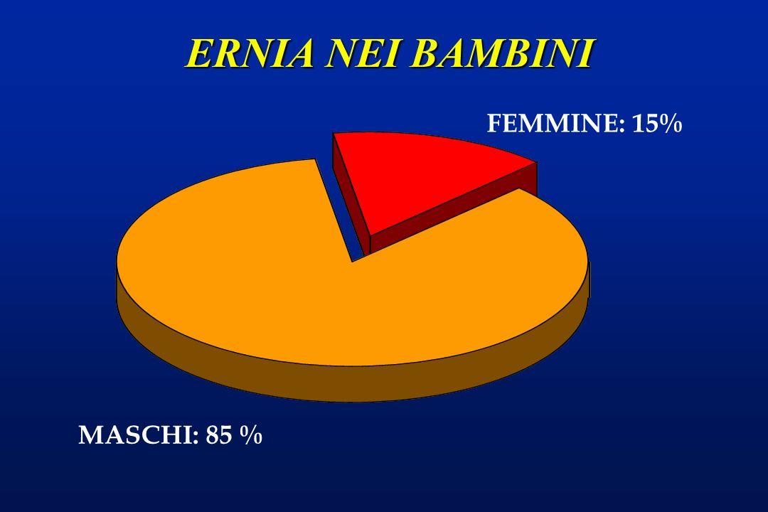 ERNIA NEI BAMBINI FEMMINE: 15% MASCHI: 85 %