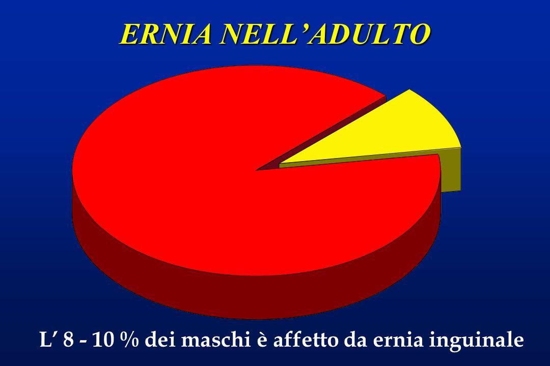 ERNIA NELL'ADULTO L' 8 - 10 % dei maschi è affetto da ernia inguinale