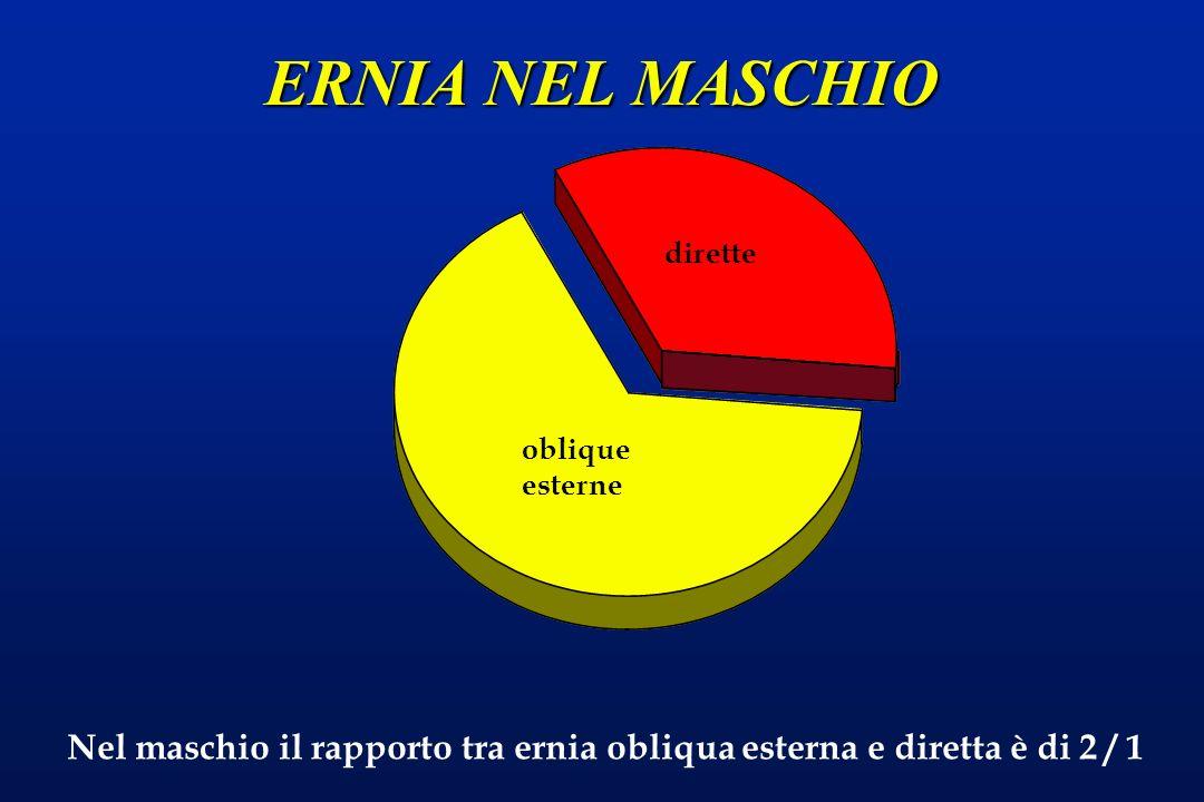 ERNIA NEL MASCHIO dirette. oblique esterne.
