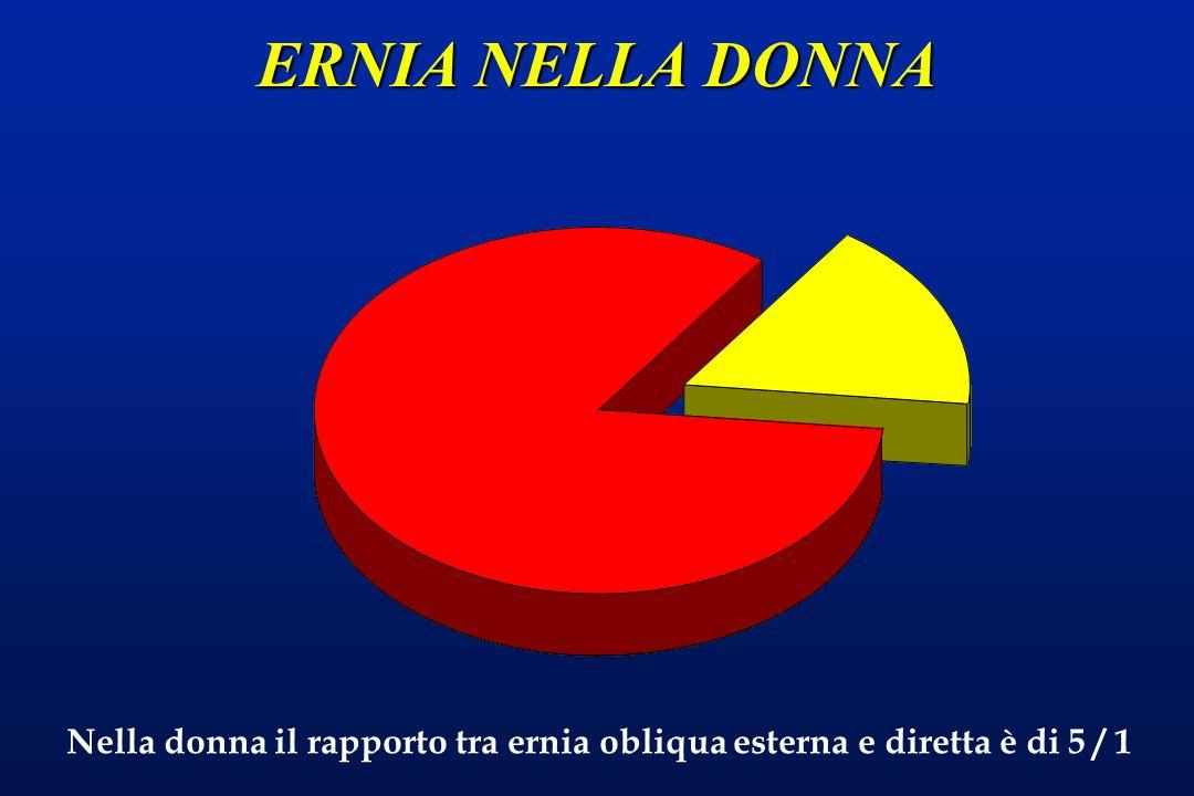 ERNIA NELLA DONNA Nella donna il rapporto tra ernia obliqua esterna e diretta è di 5 / 1
