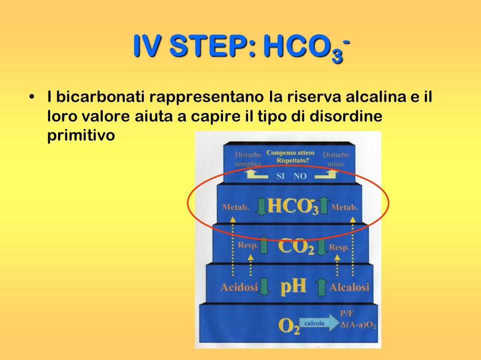 IV STEP: HCO3- I bicarbonati rappresentano la riserva alcalina e il loro valore aiuta a capire il tipo di disordine primitivo.