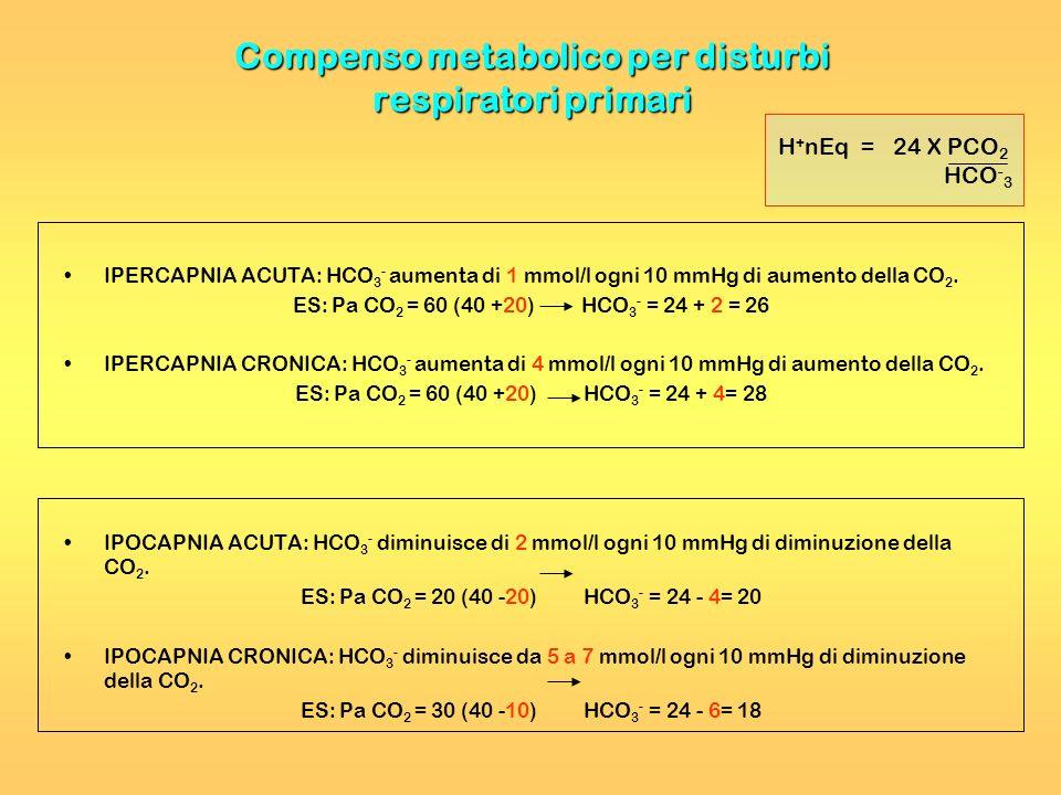Compenso metabolico per disturbi respiratori primari