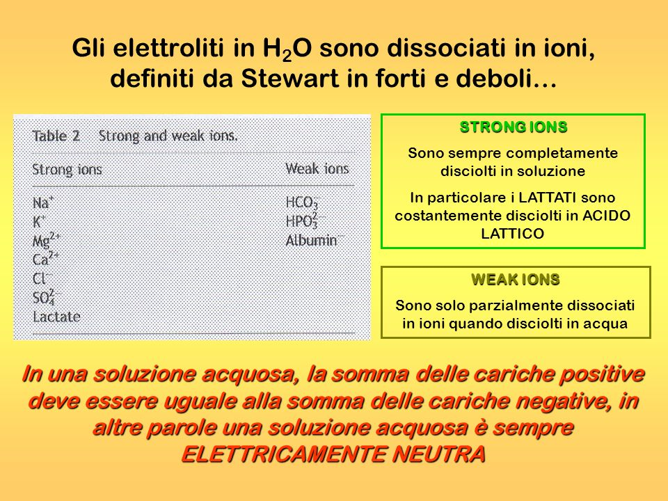 Gli elettroliti in H2O sono dissociati in ioni, definiti da Stewart in forti e deboli…