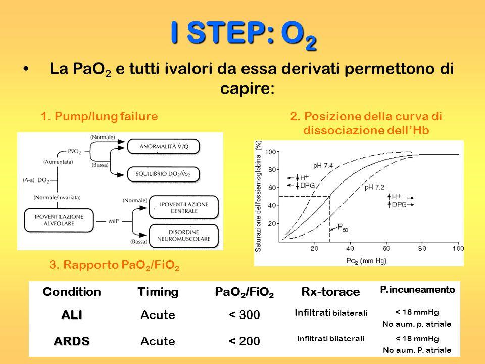 I STEP: O2 La PaO2 e tutti ivalori da essa derivati permettono di capire: 1. Pump/lung failure. 2. Posizione della curva di dissociazione dell'Hb.