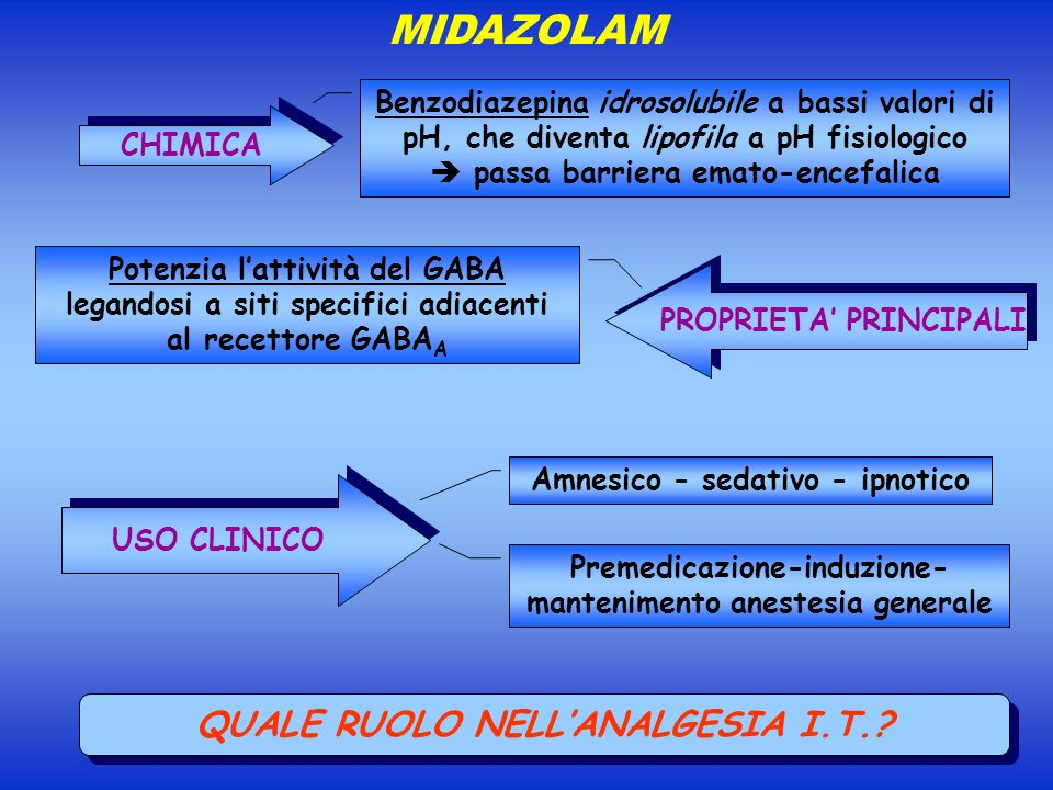 MIDAZOLAM QUALE RUOLO NELL'ANALGESIA I.T.