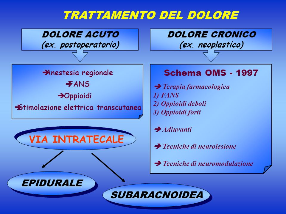 TRATTAMENTO DEL DOLORE Stimolazione elettrica transcutanea