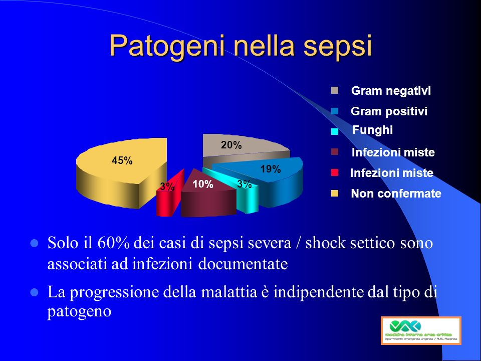 Patogeni nella sepsi Gram negativi. Gram positivi. Funghi. 20% Infezioni miste. 45% 19% Infezioni miste.