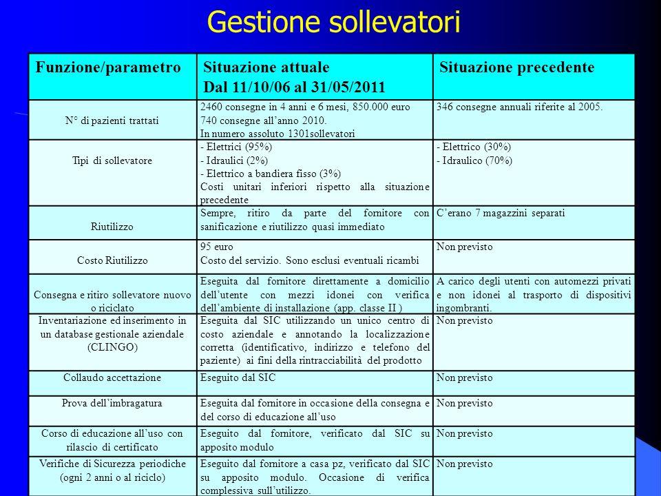 Gestione sollevatori Funzione/parametro Situazione attuale