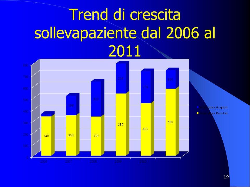 Trend di crescita sollevapaziente dal 2006 al 2011