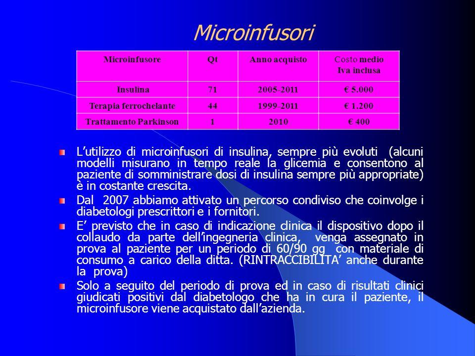 Terapia ferrochelante Trattamento Parkinson