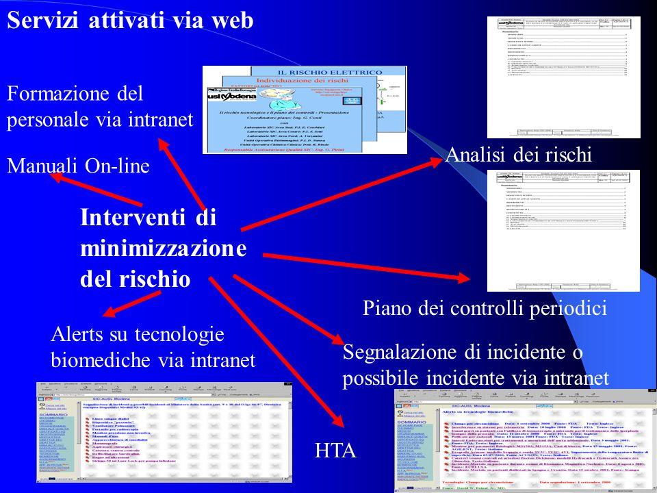 Servizi attivati via web