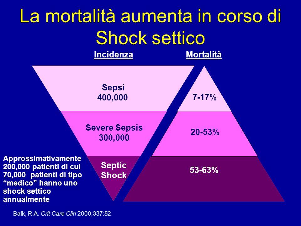 La mortalità aumenta in corso di Shock settico