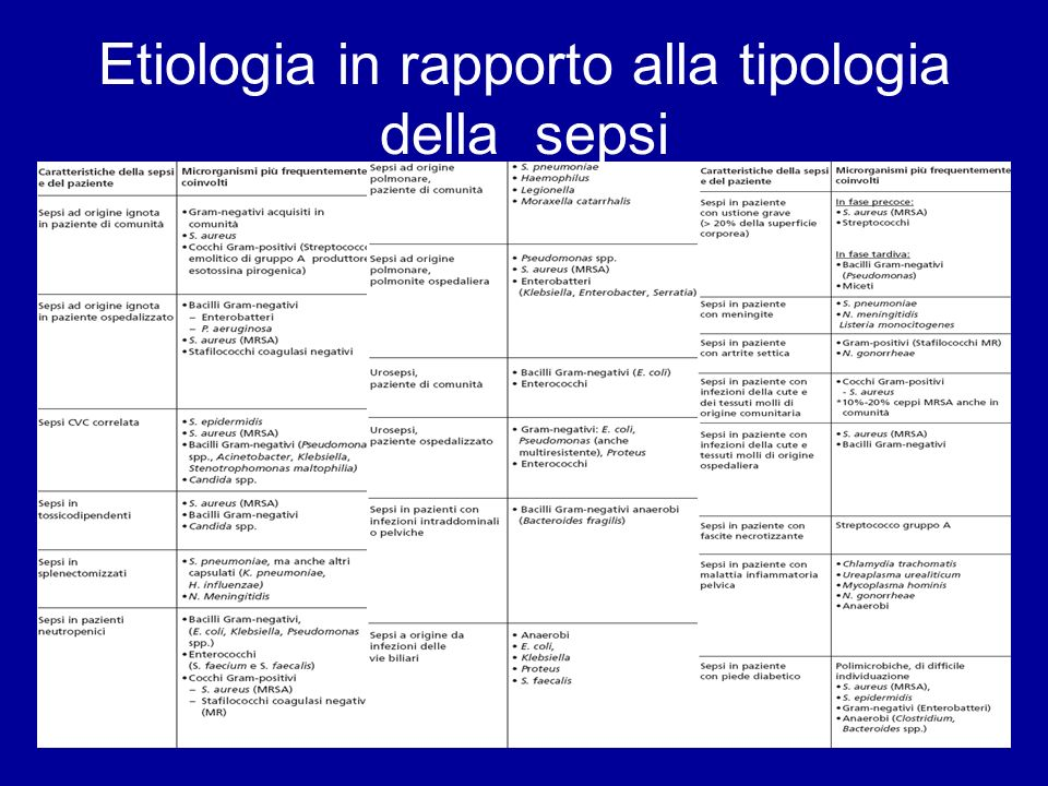 Etiologia in rapporto alla tipologia della sepsi