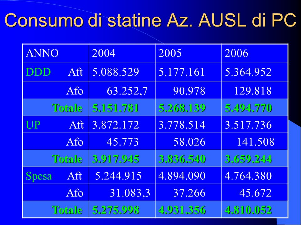 Consumo di statine Az. AUSL di PC
