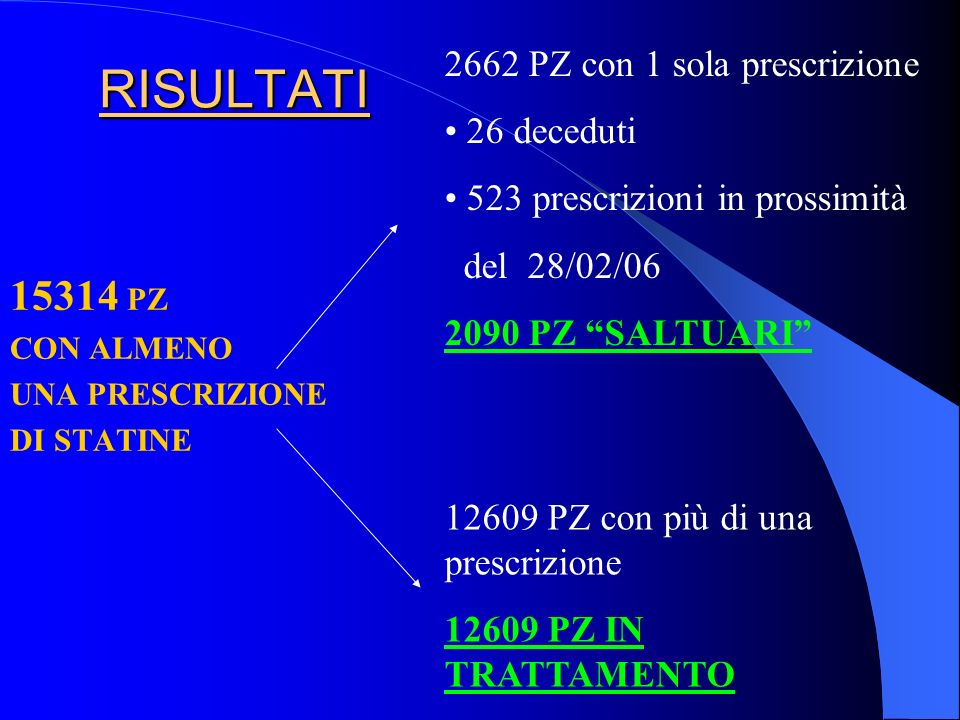 RISULTATI 15314 PZ 2662 PZ con 1 sola prescrizione 26 deceduti