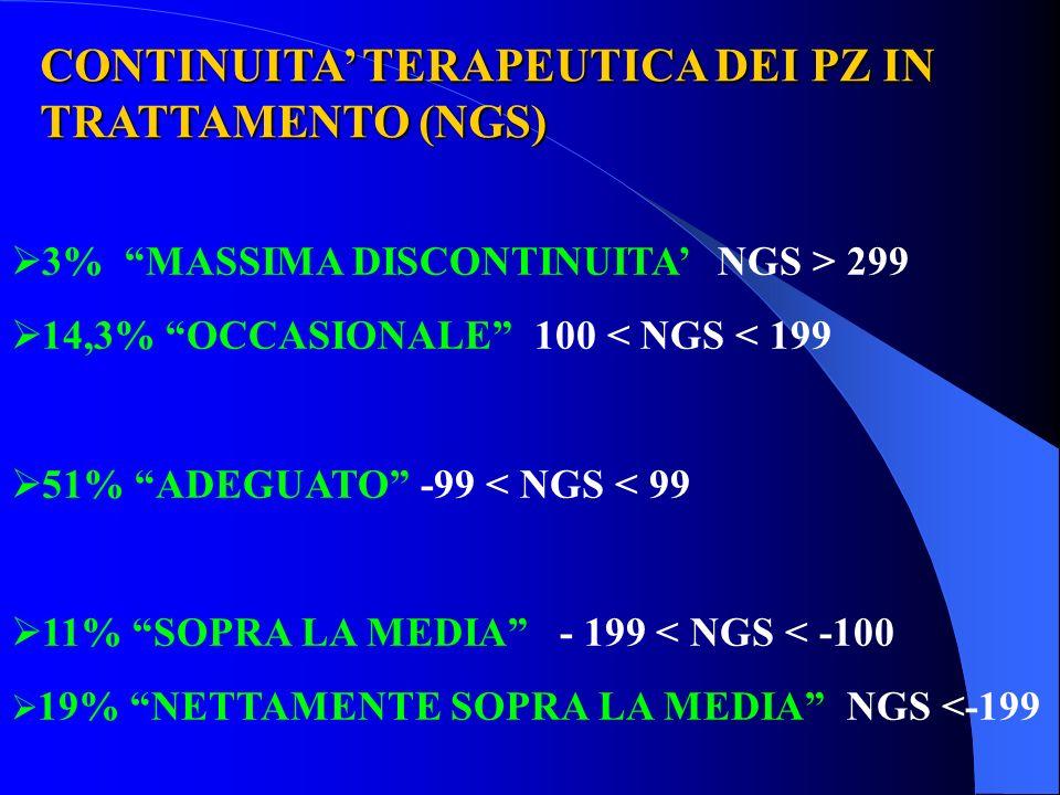 CONTINUITA' TERAPEUTICA DEI PZ IN TRATTAMENTO (NGS)