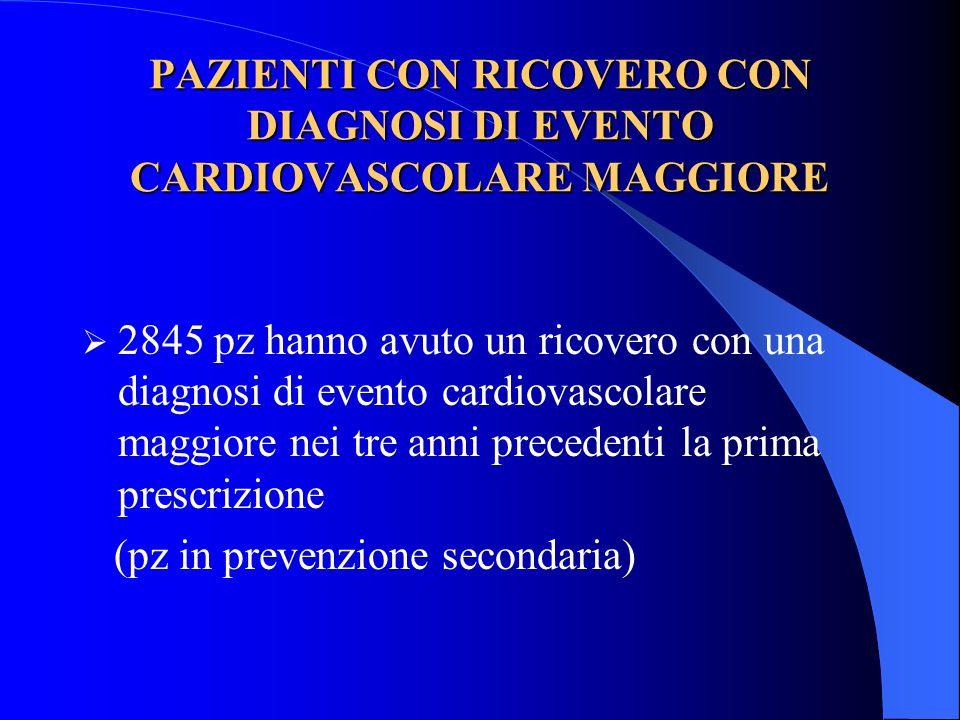 PAZIENTI CON RICOVERO CON DIAGNOSI DI EVENTO CARDIOVASCOLARE MAGGIORE