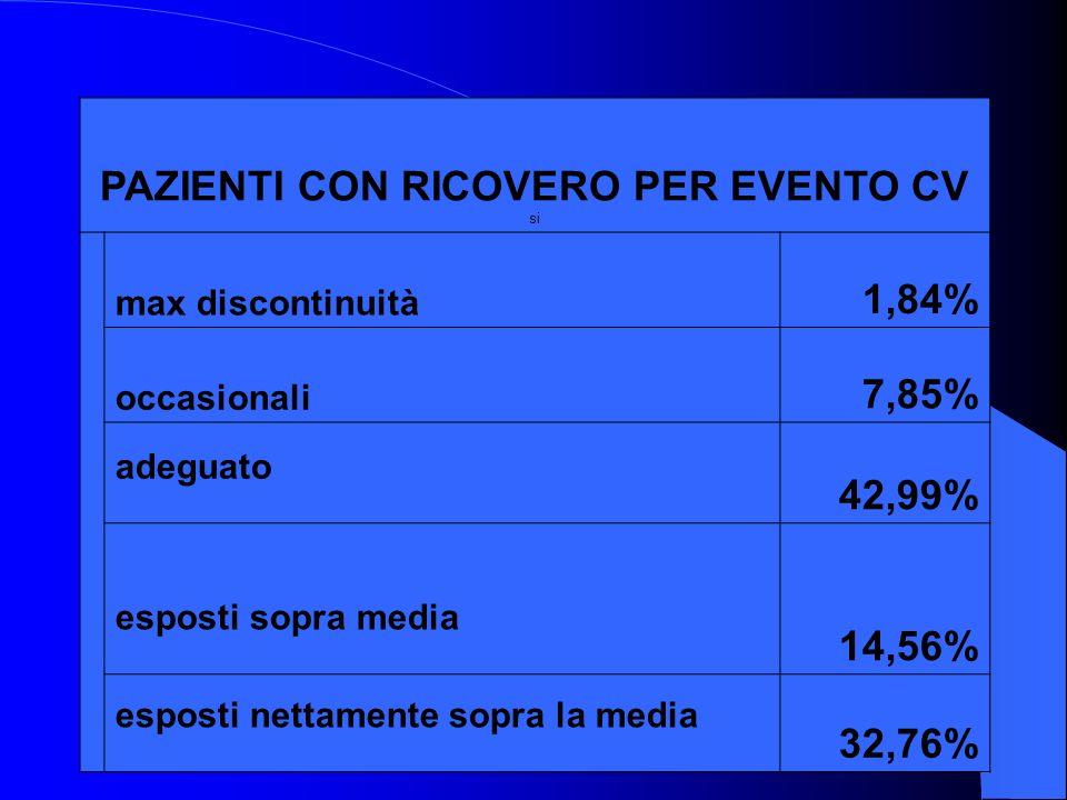 PAZIENTI CON RICOVERO PER EVENTO CV