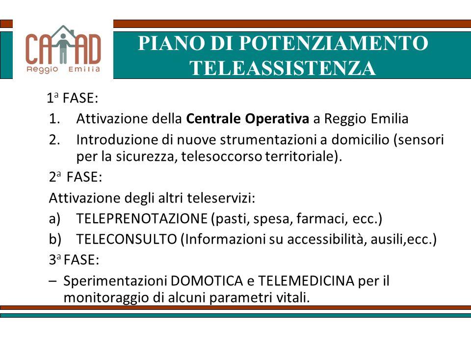 PIANO DI POTENZIAMENTO TELEASSISTENZA