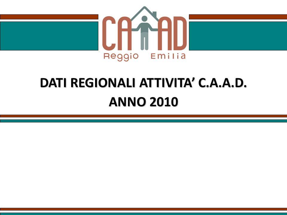 DATI REGIONALI ATTIVITA' C.A.A.D.