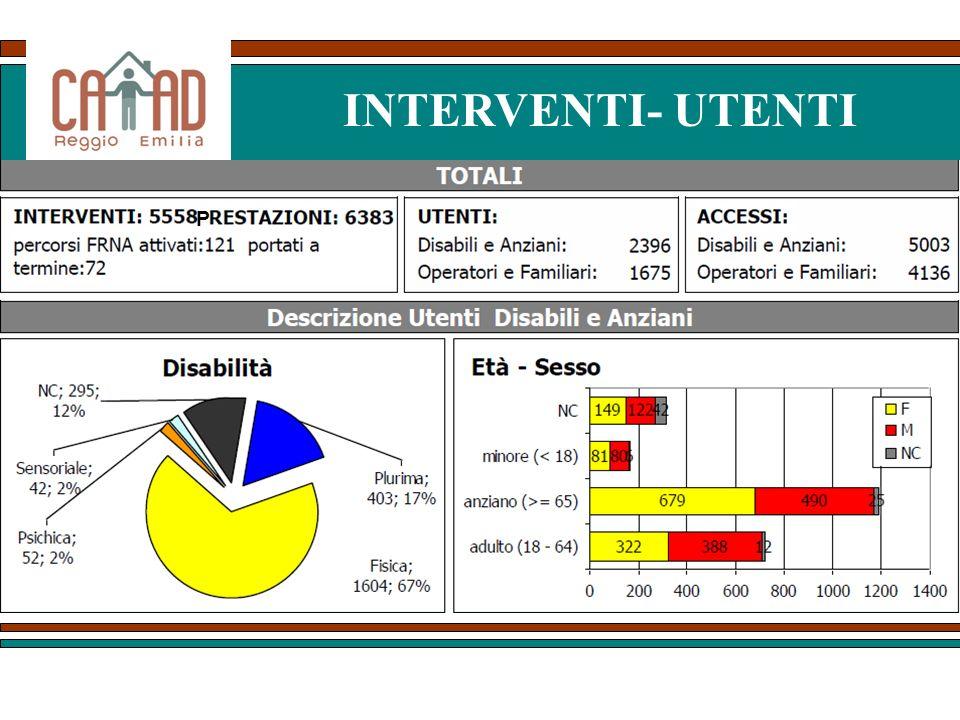 INTERVENTI- UTENTI P. Tali dati da un lato ci dicono che il volume di attività dei CAAD si è ormai assestato ad un livello che raggiunge.