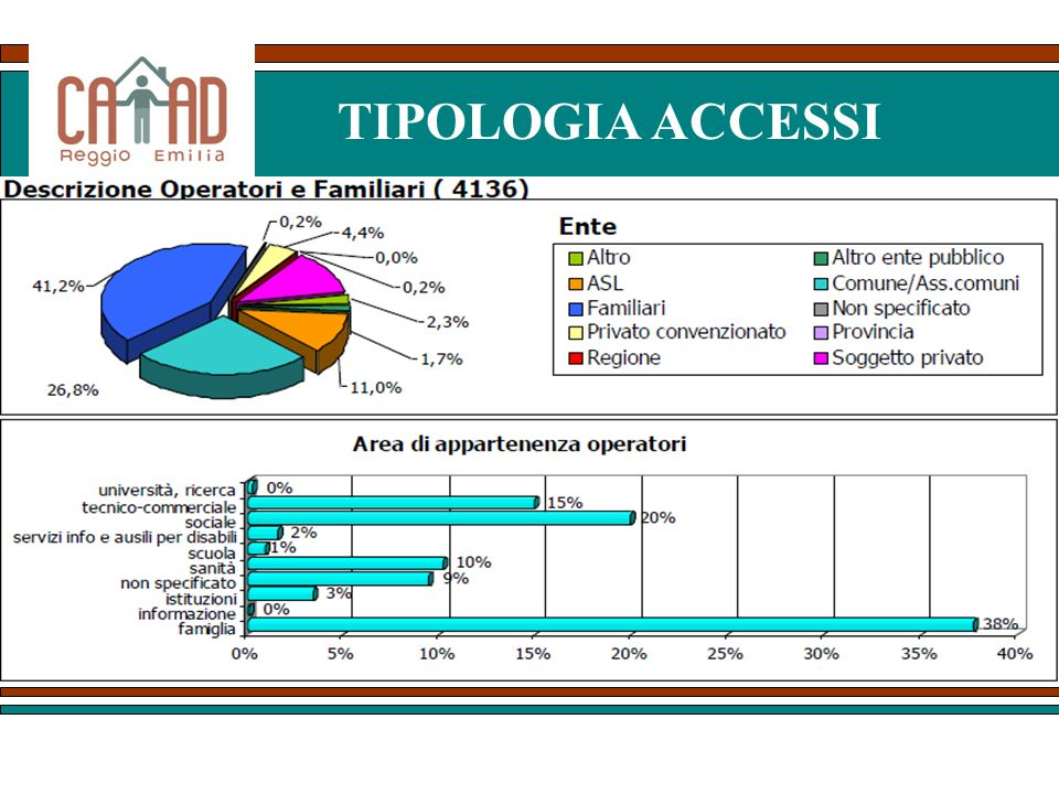 TIPOLOGIA ACCESSI La vocazione dei Centri quali sportelli a servizio prevalente del cittadino quindi anche dei familiari dei disabili che.