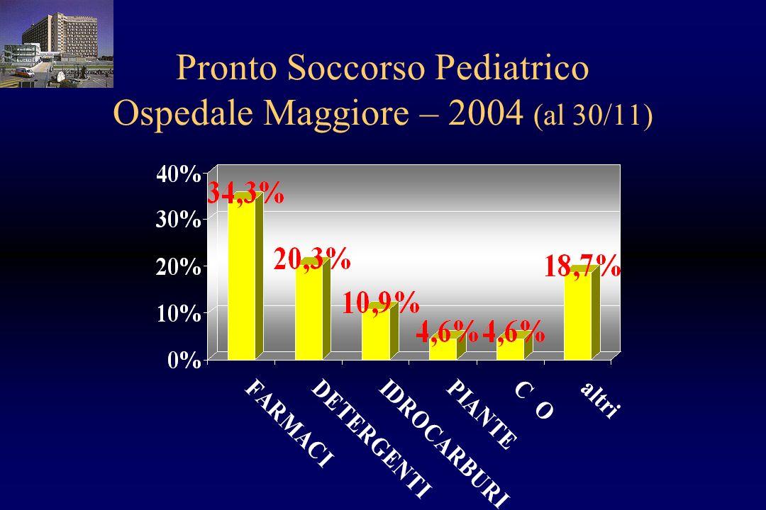 Pronto Soccorso Pediatrico Ospedale Maggiore – 2004 (al 30/11)