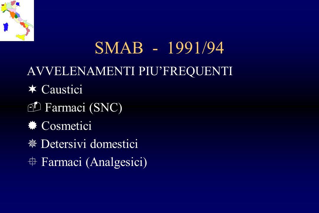 SMAB - 1991/94 AVVELENAMENTI PIU'FREQUENTI Caustici Farmaci (SNC)