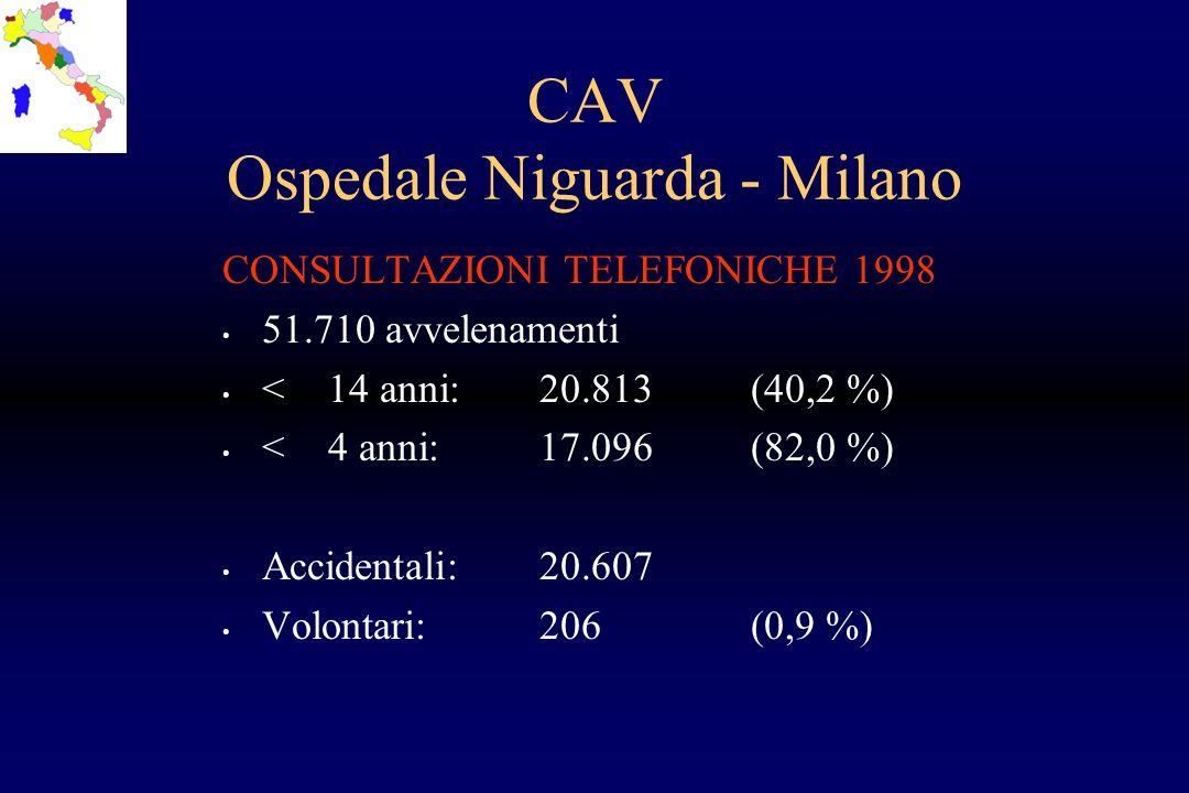 CAV Ospedale Niguarda - Milano