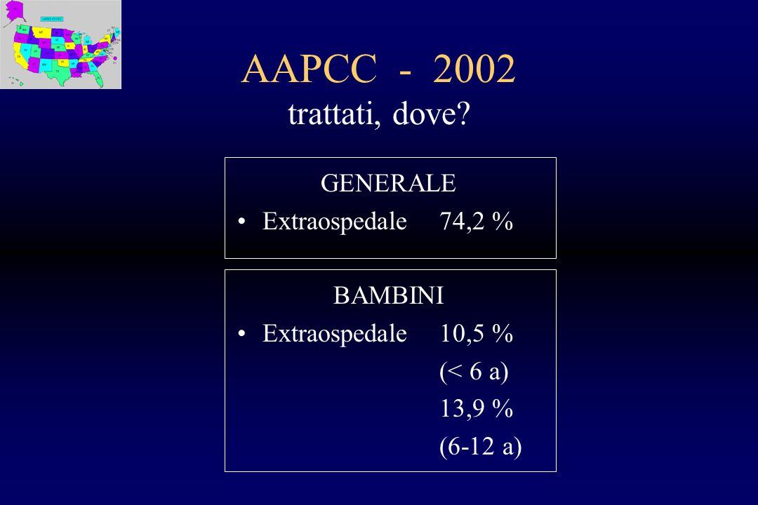 AAPCC - 2002 trattati, dove GENERALE Extraospedale 74,2 % BAMBINI