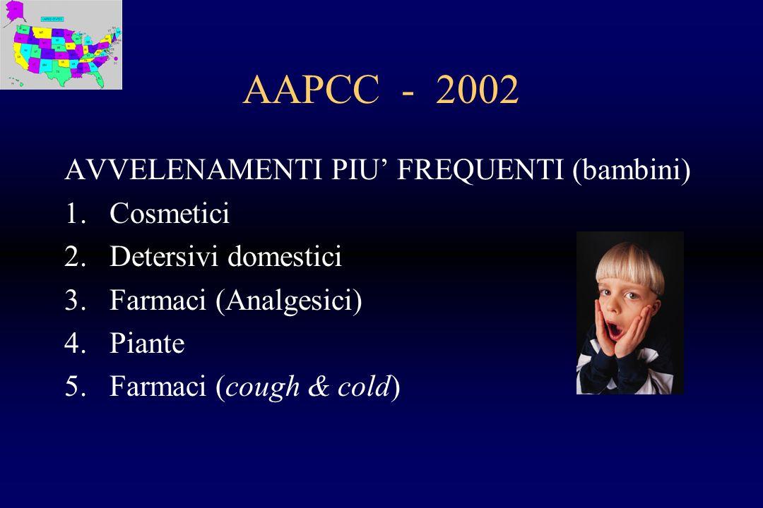 AAPCC - 2002 AVVELENAMENTI PIU' FREQUENTI (bambini) Cosmetici