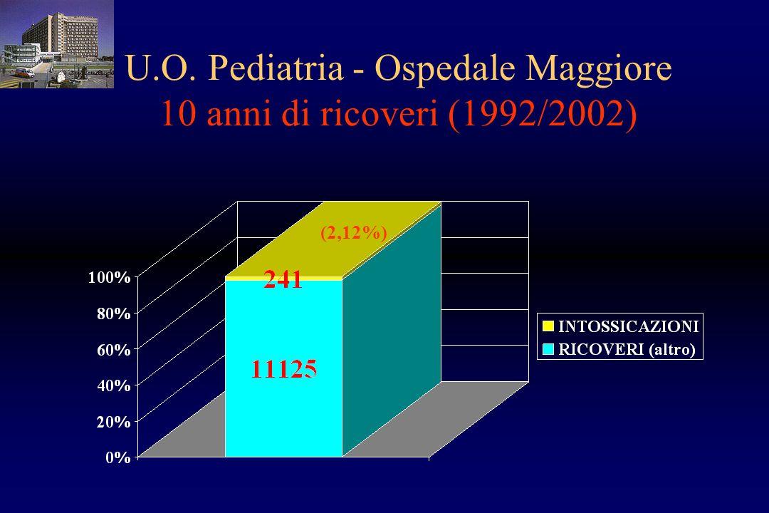 U.O. Pediatria - Ospedale Maggiore 10 anni di ricoveri (1992/2002)