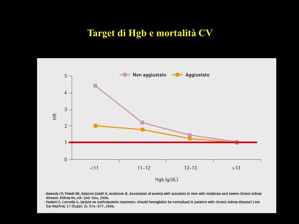 Target di Hgb e mortalità CV